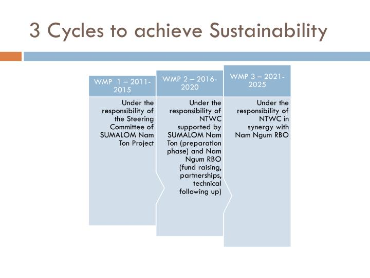 3 Cycles to achieve Sustainability