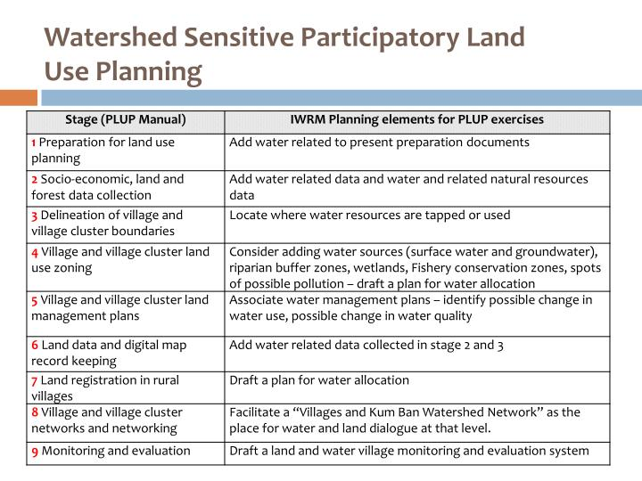 Watershed Sensitive Participatory Land Use Planning