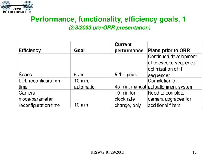 Performance, functionality, efficiency goals, 1