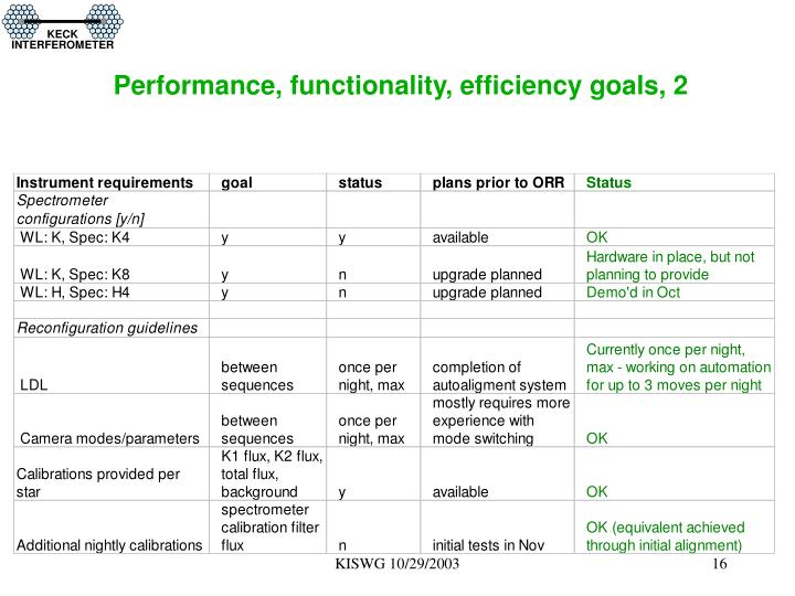 Performance, functionality, efficiency goals, 2