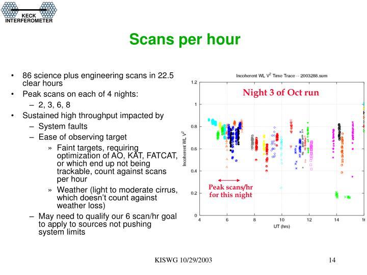 Scans per hour