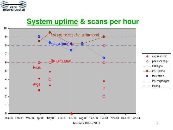 System uptime