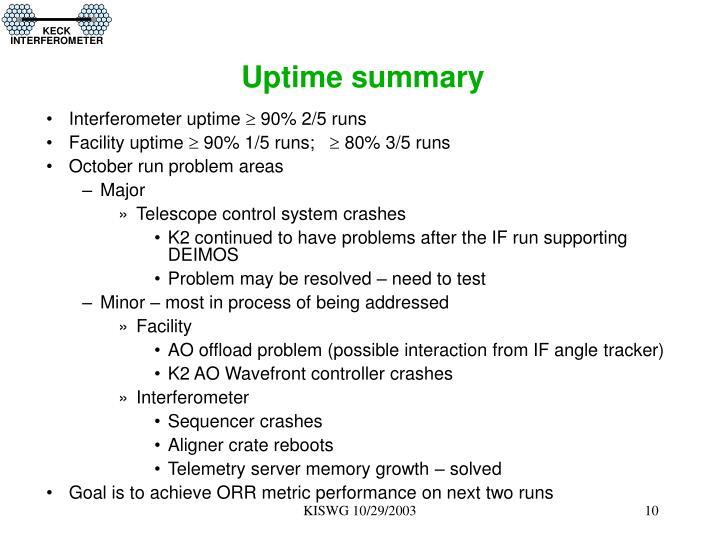 Uptime summary