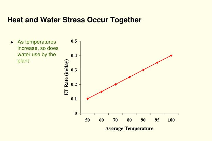 Heat and Water Stress Occur Together
