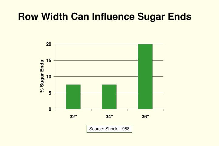 Row Width Can Influence Sugar Ends
