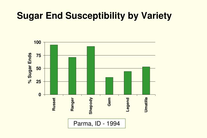 Sugar End Susceptibility by Variety