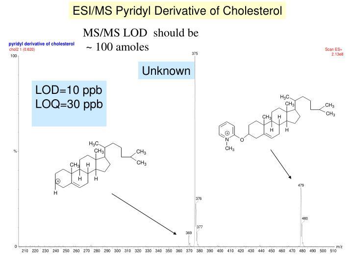 ESI/MS Pyridyl Derivative of Cholesterol