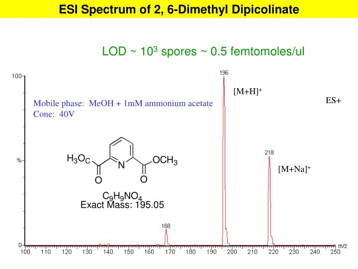 ESI Spectrum of 2, 6-Dimethyl Dipicolinate