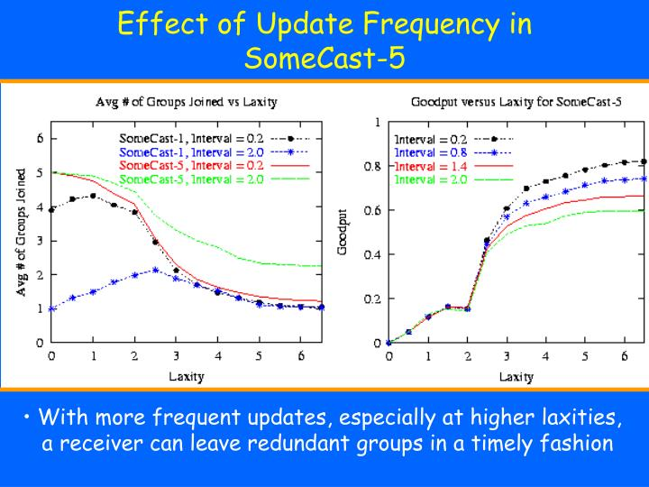 Effect of Update Frequency in SomeCast-5