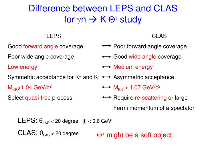 Difference between LEPS and CLAS