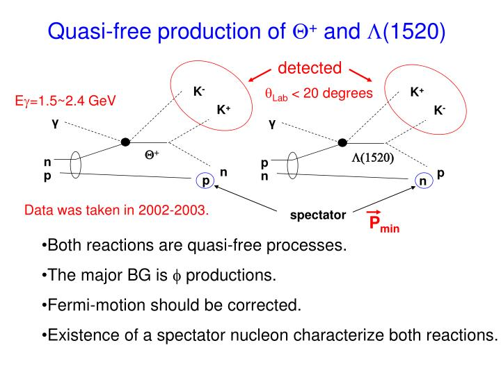 Quasi-free production of
