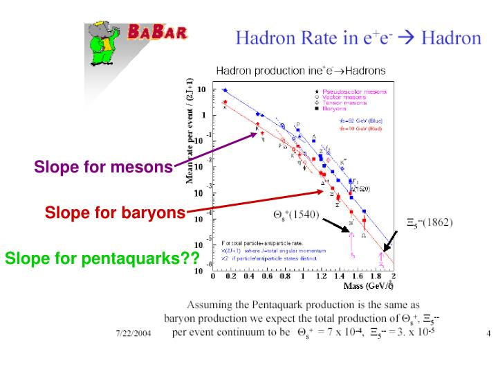 Slope for mesons