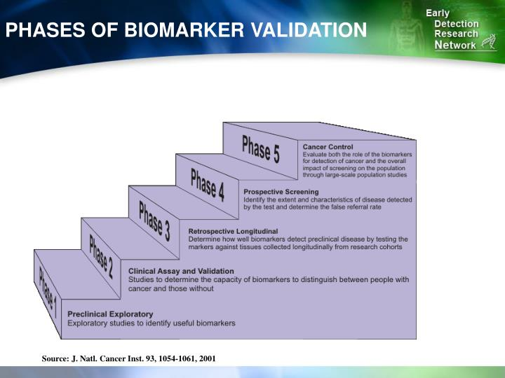 PHASES OF BIOMARKER VALIDATION