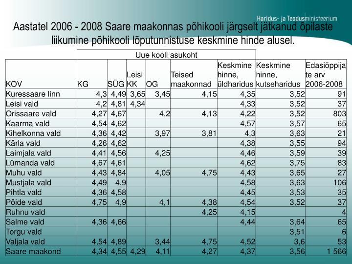 Aastatel 2006 - 2008 Saare maakonnas põhikooli järgselt jätkanud õpilaste liikumine põhikooli lõputunnistuse keskmine hinde alusel.