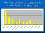the most widespread languages in the world of speakers