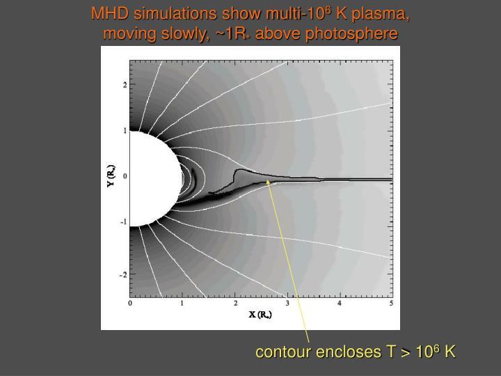 MHD simulations show multi-10