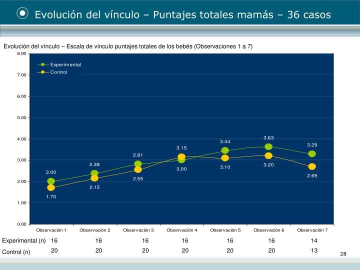 Evolución del vínculo – Puntajes totales mamás – 36 casos