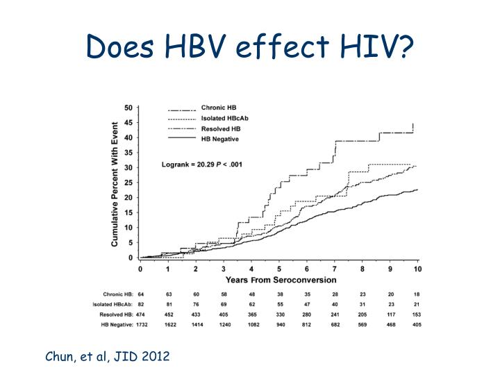 Does HBV effect HIV?