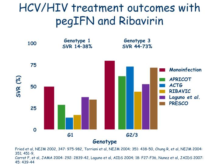HCV/HIV treatment outcomes with pegIFN and Ribavirin