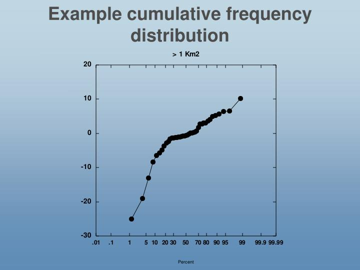 Example cumulative frequency distribution