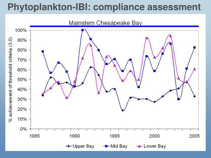 Phytoplankton-IBI: compliance assessment