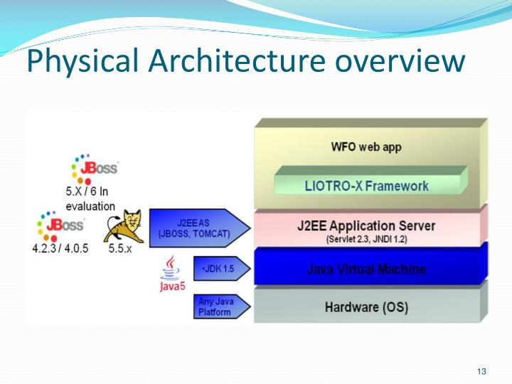 Physical Architecture overview
