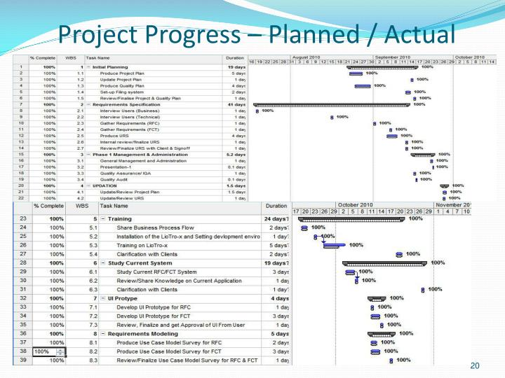 Project Progress – Planned / Actual