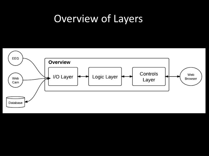 Overview of Layers