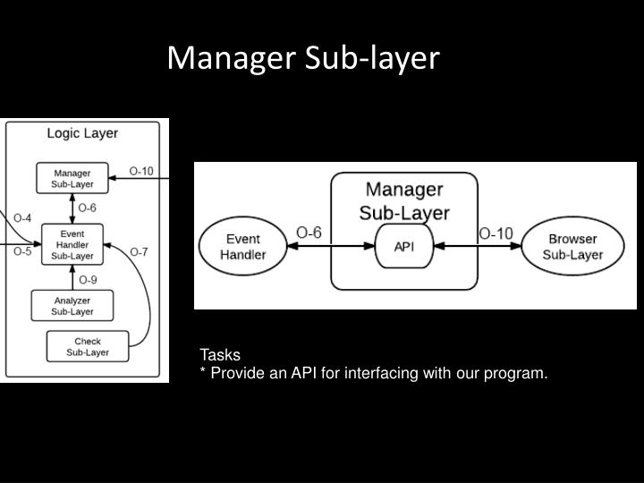 Manager Sub-layer