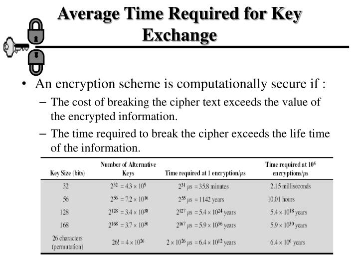 Average Time Required for Key Exchange