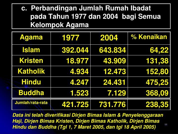 Data ini telah diverifikasi Dirjen Bimas Islam & Penyelenggaraan Haji, Dirjen Bimas Kristen, Dirjen Bimas Katholik, Dirjen Bimas Hindu dan Buddha (Tgl 1, 7 Maret 2005, dan tgl 18 April 2005)