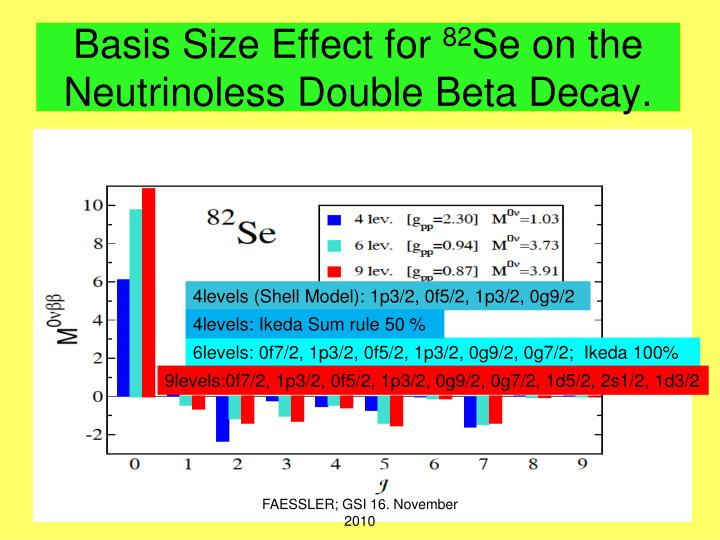 semi empirical formula for neutrinoless double beta decay Exploring the neutrinoless double beta decay in one should use poisson statistics and the corresponding formula empirical survey of neutrinoless double beta.