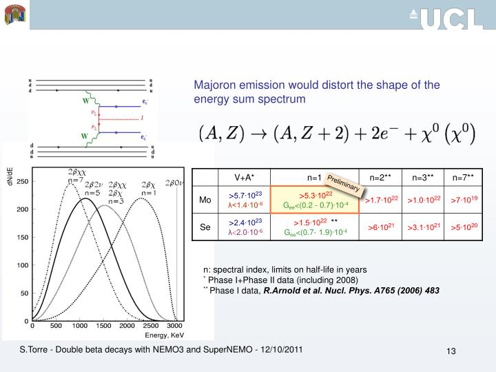 Majoron emission would distort the shape of the energy sum spectrum