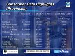 subscriber data highlights provinces