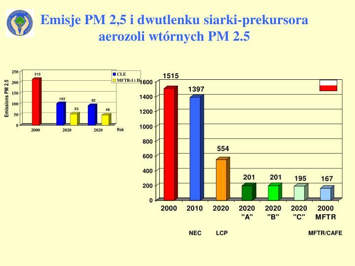 Emisje PM 2,5 i dwutlenku siarki-prekursora  aerozoli wtórnych PM 2.5