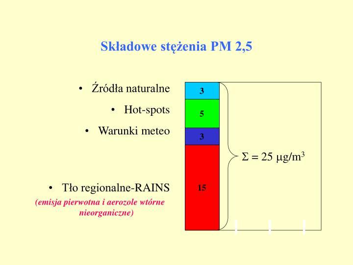 Składowe stężenia PM 2,5