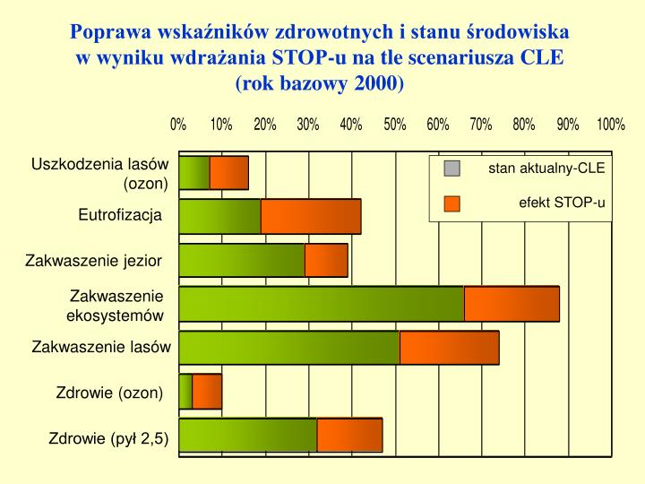 Poprawa wskaźników zdrowotnych i stanu środowiska