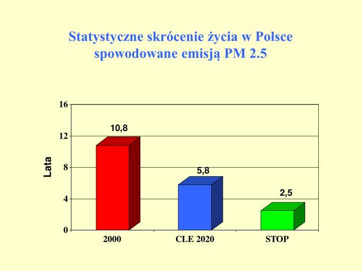 Statystyczne skrócenie życia w Polsce spowodowane emisją PM 2.5