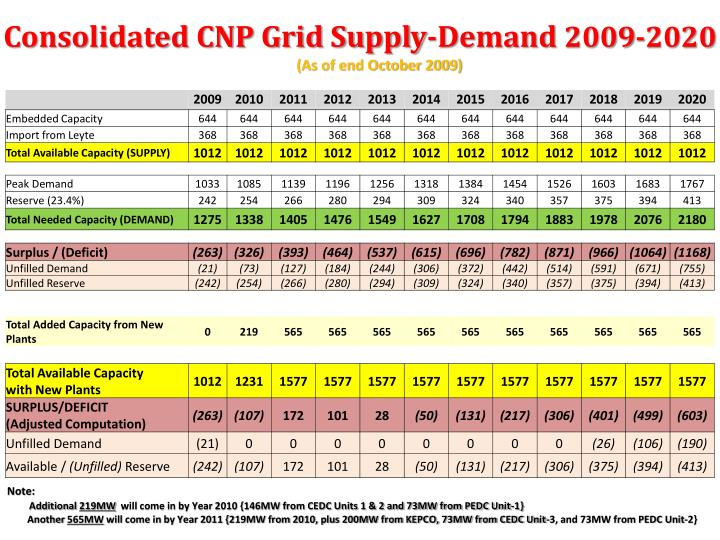 Consolidated CNP Grid Supply-Demand
