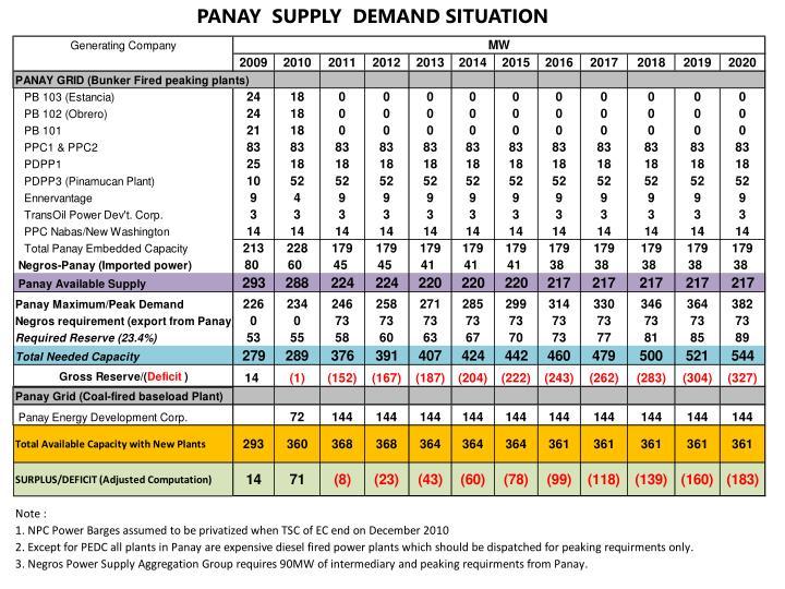 PANAY  SUPPLY  DEMAND SITUATION