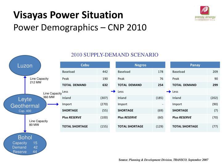 Visayas Power Situation