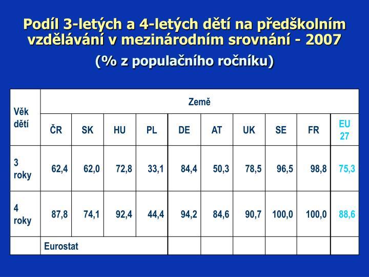 Podíl 3-letých a 4-letých dětí na předškolním vzdělávání vmezinárodním srovnání - 2007