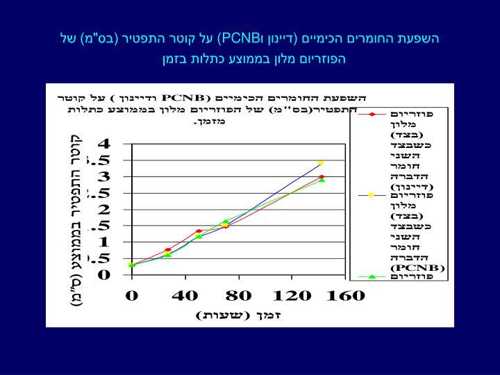 השפעת החומרים הכימיים (דיינון ו