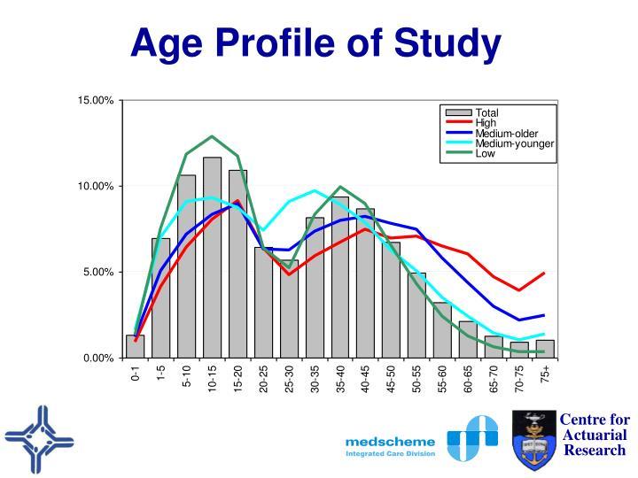 Age Profile of Study
