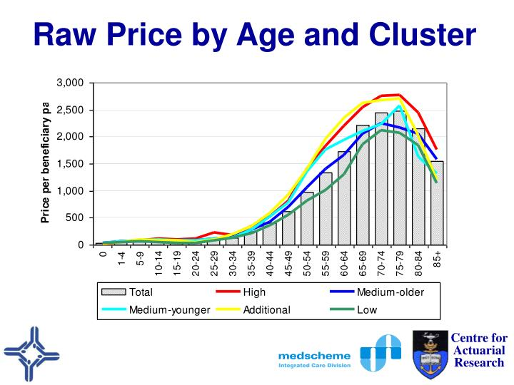 Raw Price by Age and Cluster