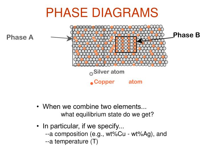 Ppt Phase Diagrams Powerpoint Presentation Id4651426