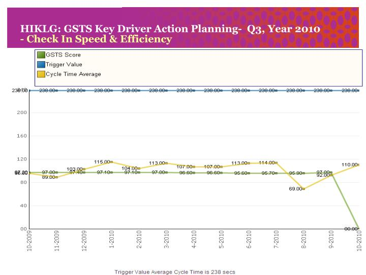 hiklg gsts key driver action planning q3 year 2010 check in speed efficiency