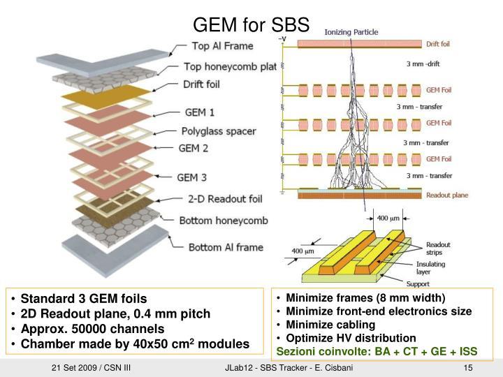 GEM for SBS