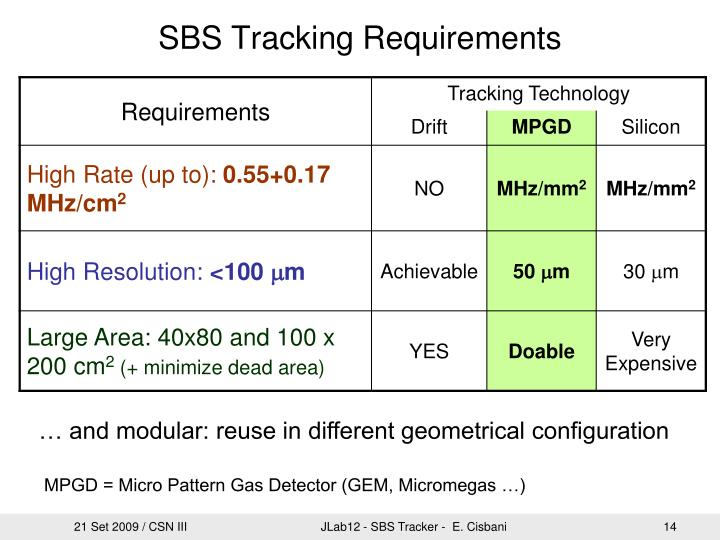 SBS Tracking Requirements