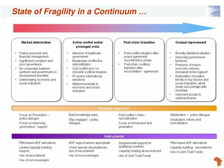 State of Fragility in a Continuum